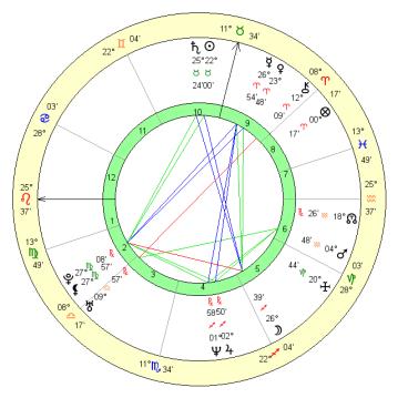 Horoskop urodzeniowy 1